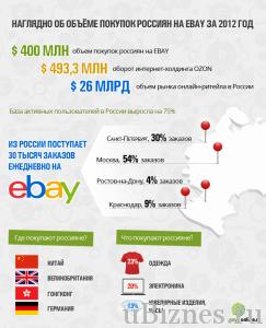 Объемы покупок в России