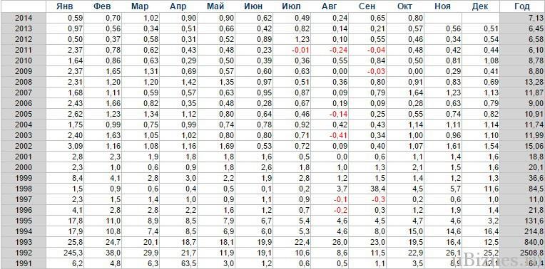 Таблица инфляции в России