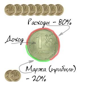 Расходы и прибыль с одного потраченного рубля