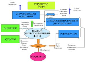 Схема работы Паевого Инвестиционного Фонда