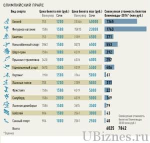 Сколько стоят билеты на Олимпиаду - прайс лист