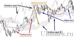 График индикатора Ишимоку