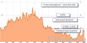 График падения курса облигаций Италии