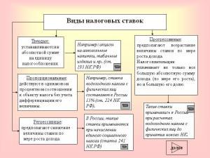 Схема ставок