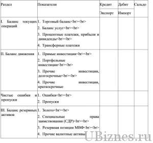 Таблица платежного баланса