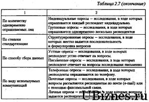 ПМИ - таблица