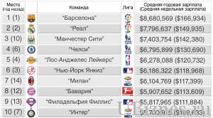Средние зарплаты зарубежных футболистов