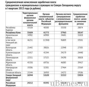 Сравнение зарплат по регионам - обычных и государственных служащих