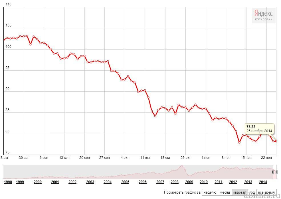 Динамика цены на нефть