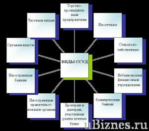 Таблица с видами ссуд