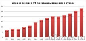 График роста цен 1999 - 2012