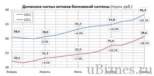 Динамика активов банковской системы России