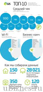 Инфографика - средний чек в кае в разных городах
