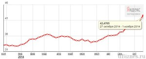 Гравфик роста курса доллара за 2014 год