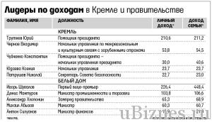 Лидеры по доходам в Кремле и правительстве