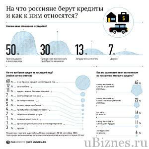 На что россияне берут кредиты