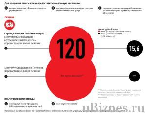Получение средств за медуслуги - инфографика