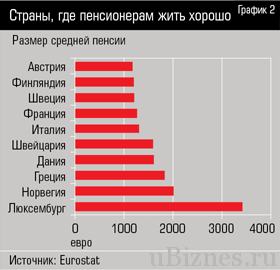 Размеры пенсий в Европе