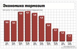Рецессия в России статастика