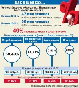 Рост задолженностей по кредитам в России