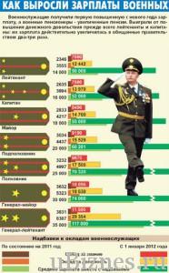 Рост зарплат военных по годам