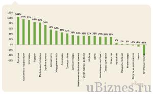 Рост рынка различный интернет магазинов