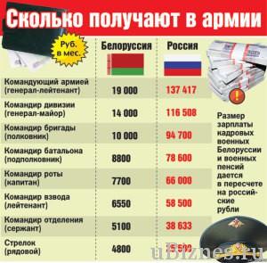 Сравнение Белоруссии и России