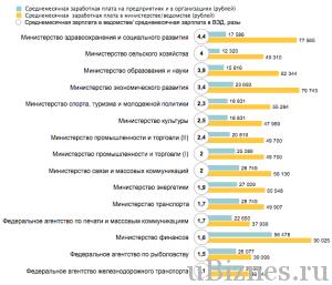 Средняя зарплата на предприятии и в министерстве