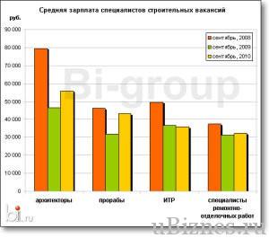 Средняя зарплата строительных вакансий
