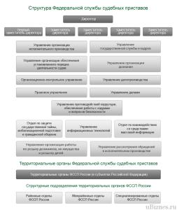 Структура ФССП России