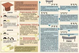 Схема действий для возврата денег за лечение