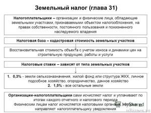 Схема земельного налога