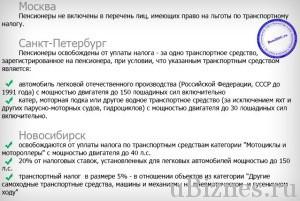 ТН в крупных городах России