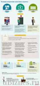 Условия получения - Инфографика