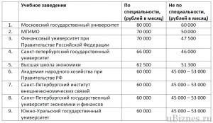 Зарплаты после выпуска в Российских вузах