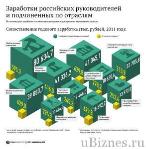 Инфографика - зарплаты руководства по отраслям