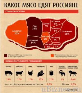 Какое мясо всех популярнее в России