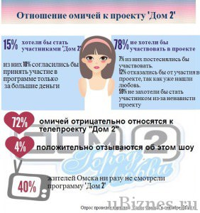 Отношение россиян к проекту