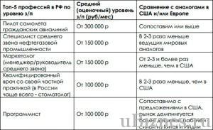Пилот - в топ 5 профессий России