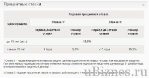 Процентная ставка военной ипотеки в Сбербанке