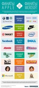 Различия фанатов различных компаний