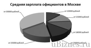 Распределение количества вакансий по зарплатам