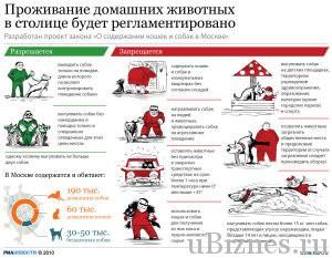 Регламент для домашних животных