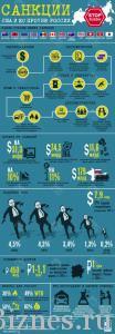 Санкции США против РФ - Инфографика
