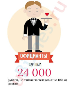 Средняя зарплата официанта