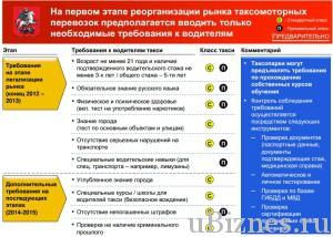 Требования к водителям такси
