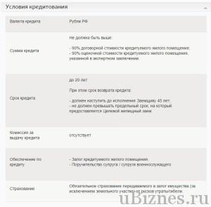 Условия кредитования в Сбербанке (для военных)