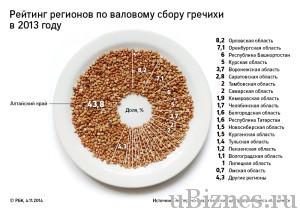 Где добывают большую часть гречки в России?