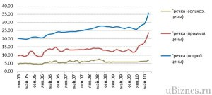 Рост цен гречки за пять лет  - 2005-2010 гг